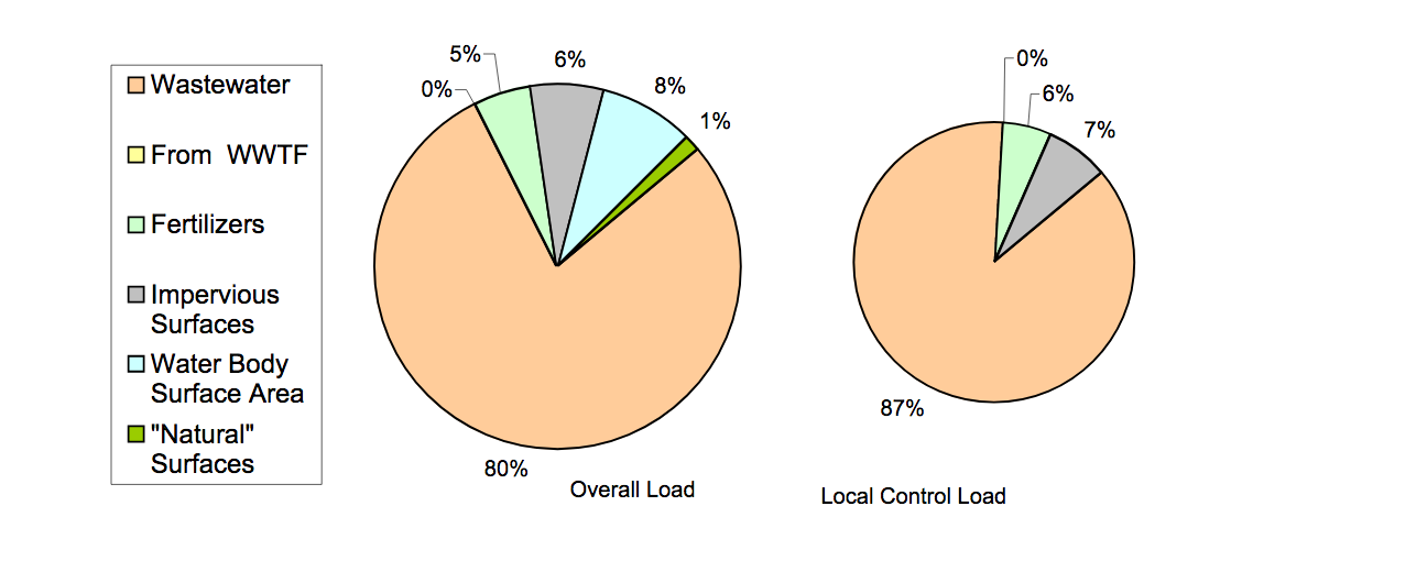 """The pie chart is """"watershed sources"""" showing that 87% of watershed load comes from septic systems."""
