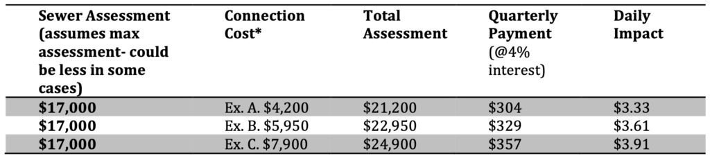 Cost to connect their property to the public sewer system chart
